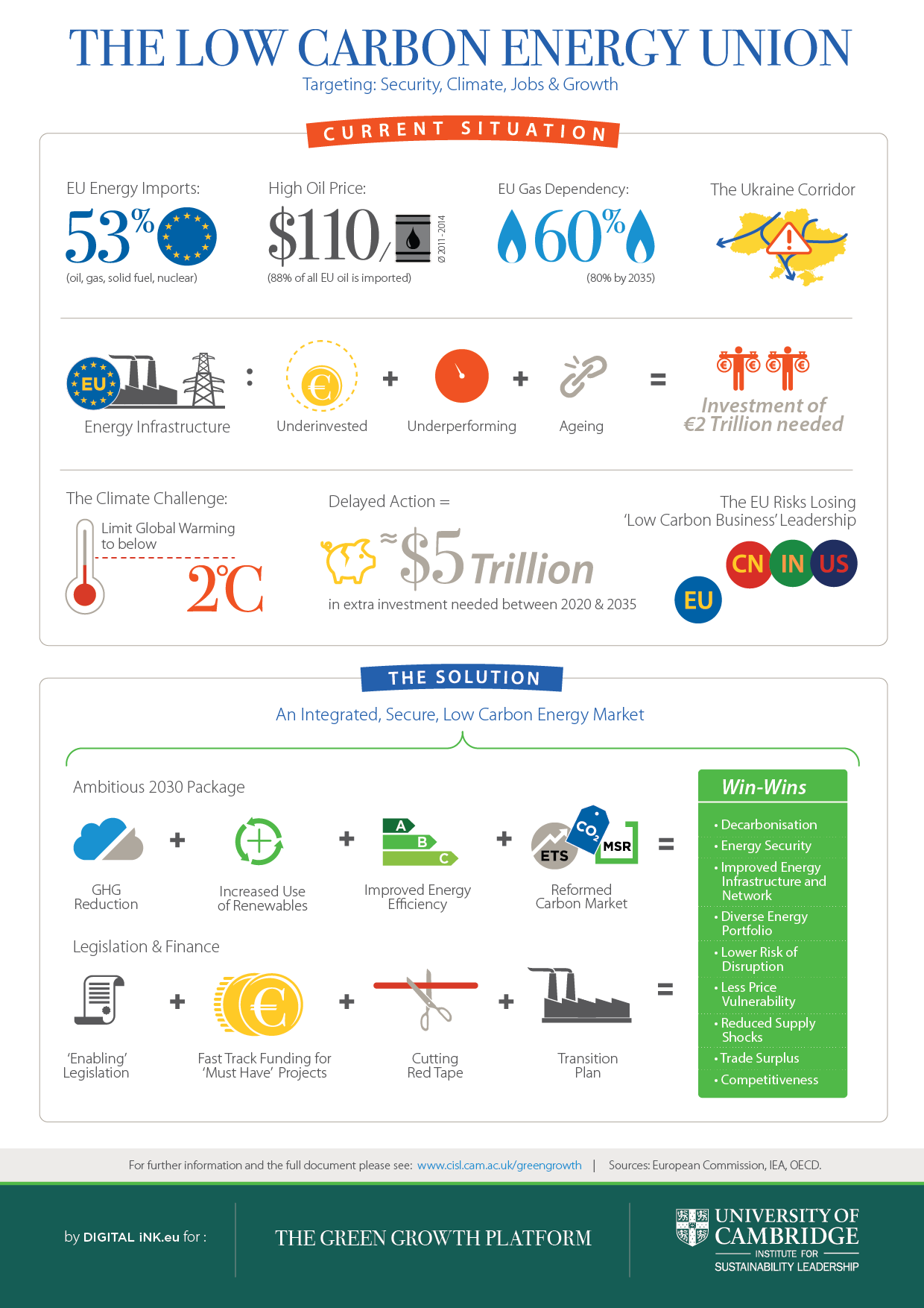 Low Carbon Energy Union Infographic Final