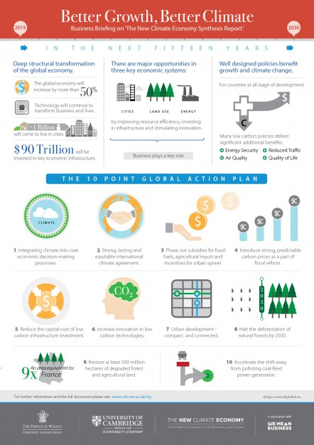 New Climate Economy Report Infographic